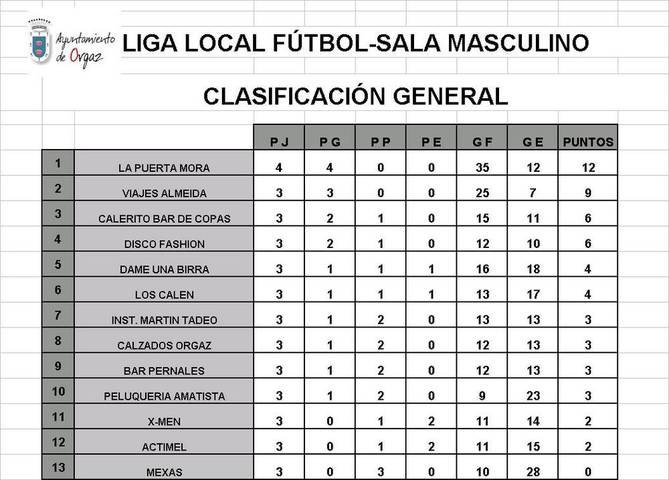 CLASIFICACIÓN GENERAL LIGA LOCAL FUTBOL-SALA